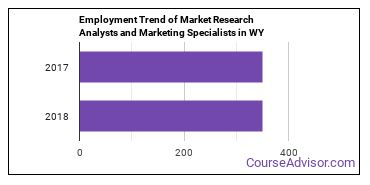 Market Research Analysts and Marketing Specialists in WY Employment Trend