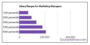 Salary Ranges for Marketing Managers