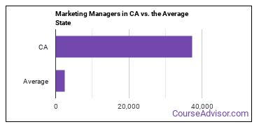 Marketing Managers in CA vs. the Average State