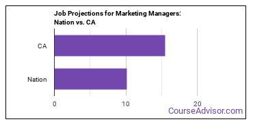 Job Projections for Marketing Managers: Nation vs. CA