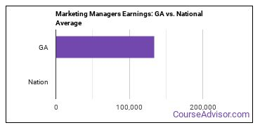 Marketing Managers Earnings: GA vs. National Average
