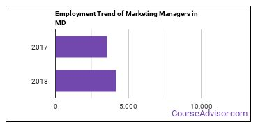 Marketing Managers in MD Employment Trend