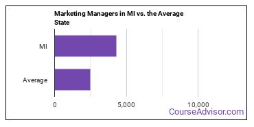 Marketing Managers in MI vs. the Average State