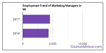 Marketing Managers in MI Employment Trend