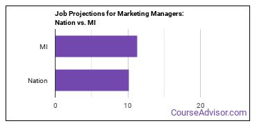 Job Projections for Marketing Managers: Nation vs. MI
