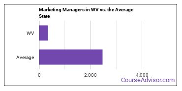 Marketing Managers in WV vs. the Average State
