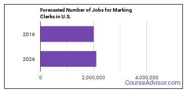 Forecasted Number of Jobs for Marking Clerks in U.S.
