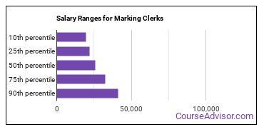 Salary Ranges for Marking Clerks