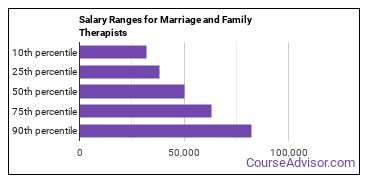 Salary Ranges for Marriage and Family Therapists