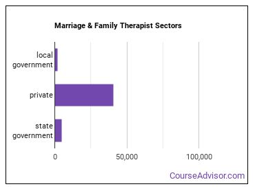 Marriage & Family Therapist Sectors