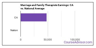 Marriage and Family Therapists Earnings: CA vs. National Average