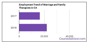 Marriage and Family Therapists in CA Employment Trend