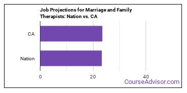 Job Projections for Marriage and Family Therapists: Nation vs. CA