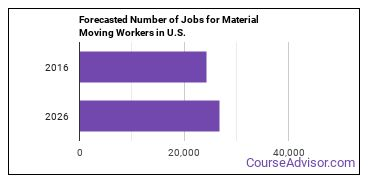 Forecasted Number of Jobs for Material Moving Workers in U.S.