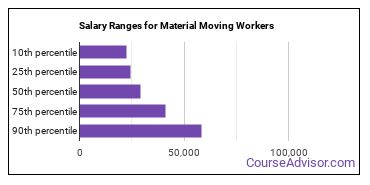 Salary Ranges for Material Moving Workers
