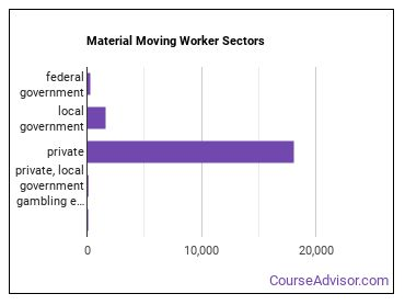 Material Moving Worker Sectors