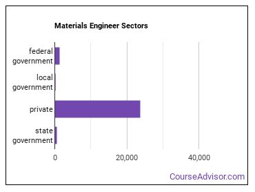 Materials Engineer Sectors
