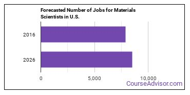 Forecasted Number of Jobs for Materials Scientists in U.S.
