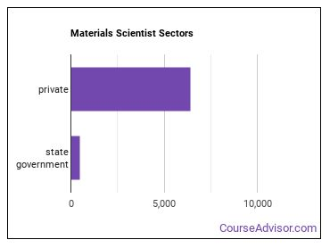 Materials Scientist Sectors