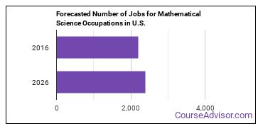 Forecasted Number of Jobs for Mathematical Science Occupations in U.S.