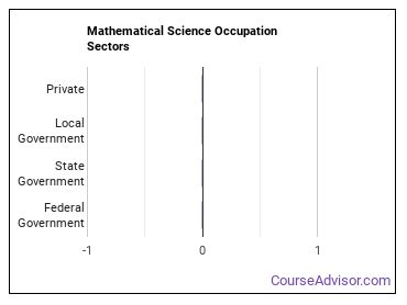 Mathematical Science Occupation Sectors
