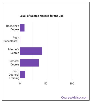 Mathematical Science Professor Degree Level