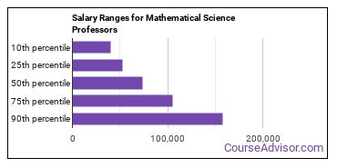 Salary Ranges for Mathematical Science Professors