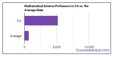 Mathematical Science Professors in CA vs. the Average State