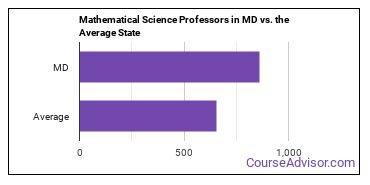 Mathematical Science Professors in MD vs. the Average State