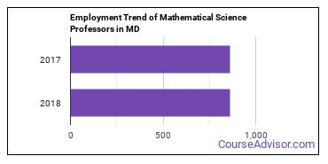 Mathematical Science Professors in MD Employment Trend