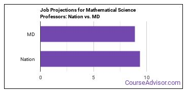 Job Projections for Mathematical Science Professors: Nation vs. MD