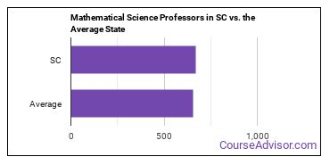 Mathematical Science Professors in SC vs. the Average State
