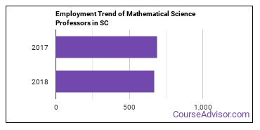 Mathematical Science Professors in SC Employment Trend