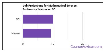 Job Projections for Mathematical Science Professors: Nation vs. SC