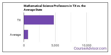 Mathematical Science Professors in TX vs. the Average State
