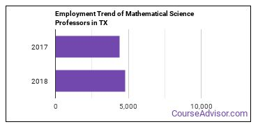 Mathematical Science Professors in TX Employment Trend