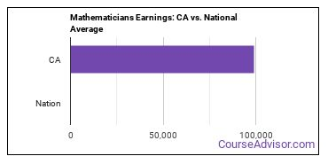Mathematicians Earnings: CA vs. National Average