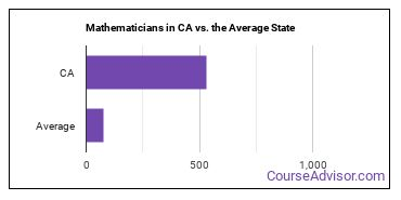 Mathematicians in CA vs. the Average State