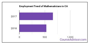 Mathematicians in CA Employment Trend