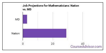 Job Projections for Mathematicians: Nation vs. MD
