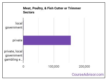 Meat, Poultry, & Fish Cutter or Trimmer Sectors
