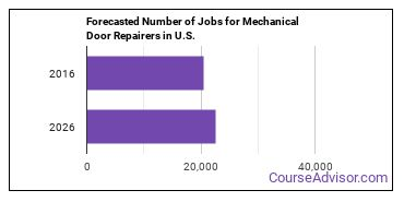 Forecasted Number of Jobs for Mechanical Door Repairers in U.S.