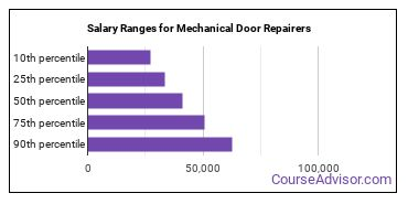 Salary Ranges for Mechanical Door Repairers