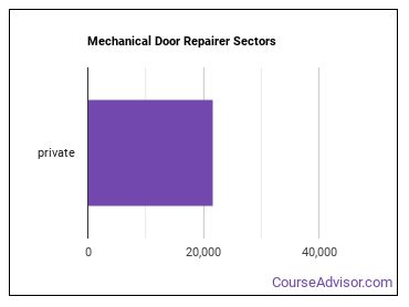 Mechanical Door Repairer Sectors
