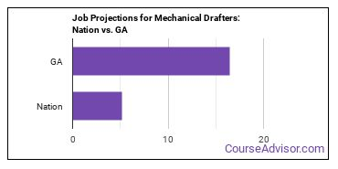 Job Projections for Mechanical Drafters: Nation vs. GA