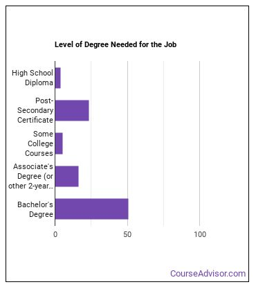 Mechanical Engineering Technician Degree Level