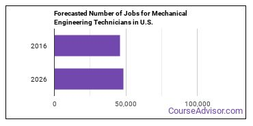 Forecasted Number of Jobs for Mechanical Engineering Technicians in U.S.