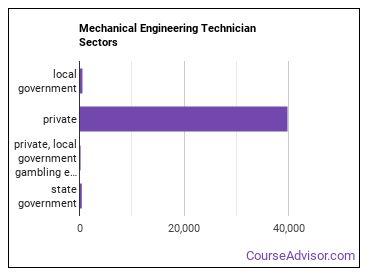 Mechanical Engineering Technician Sectors
