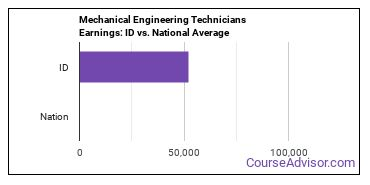 Mechanical Engineering Technicians Earnings: ID vs. National Average