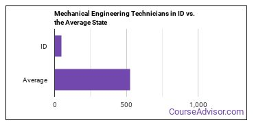Mechanical Engineering Technicians in ID vs. the Average State